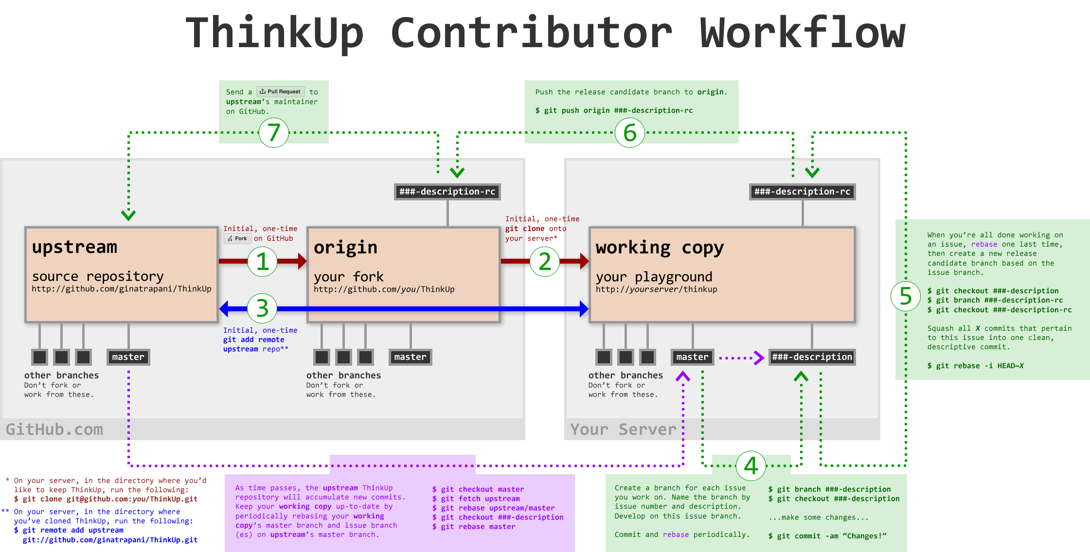 ThinkUp Workflow Diagram