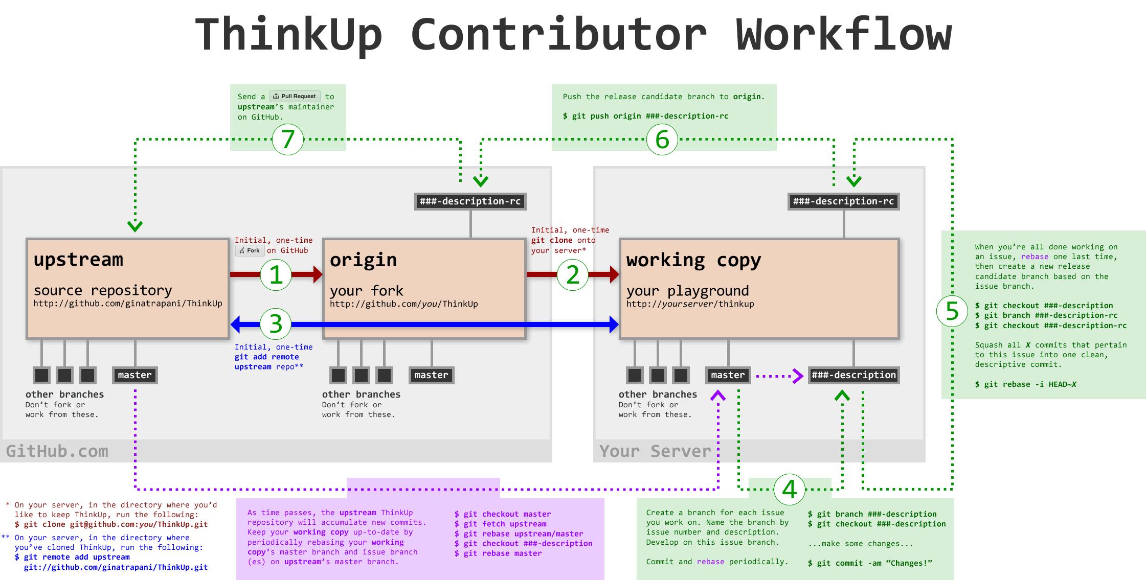 ThinkUp Workflow Diagram