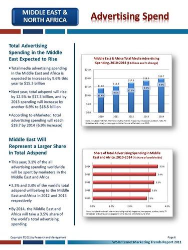 Slide6 - Advertising Spend