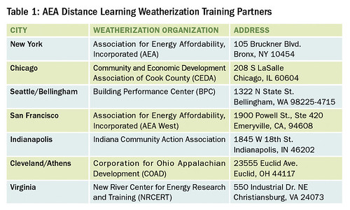 Table 1: AEA Distance Learning Weatherization Training Partners