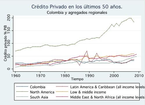 Crédito privado 50 años
