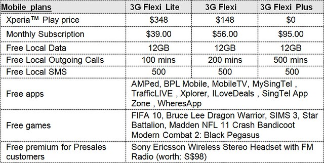 Sony Ericsson Xperia PLAY Prices (S$)