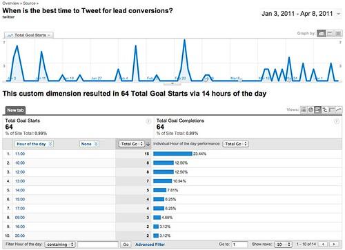 Custom Report - Google Analytics