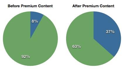 Premium Content - Returning Update