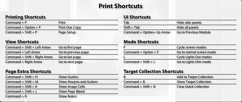 LightroomPrintShortcuts