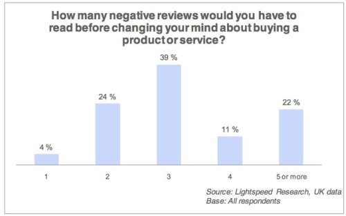 How many negative reviews does it take to deter customers?