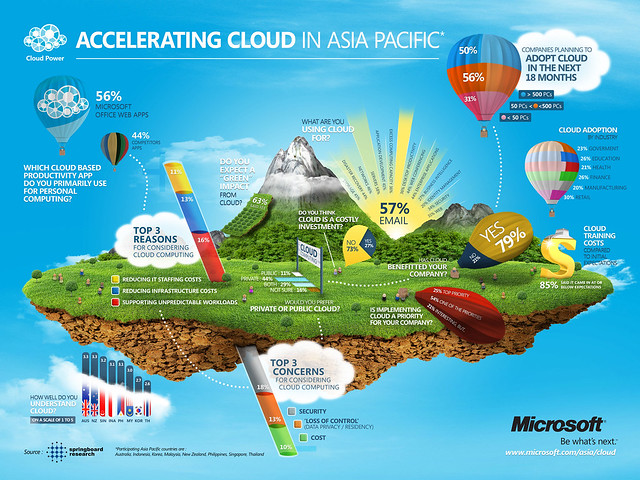Cloud infographics for Asia and Pacific by Microsoft