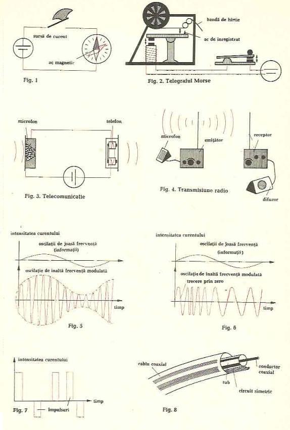 tehnica telecomunicatiilor