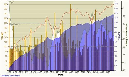 Training Load 2011-05-01
