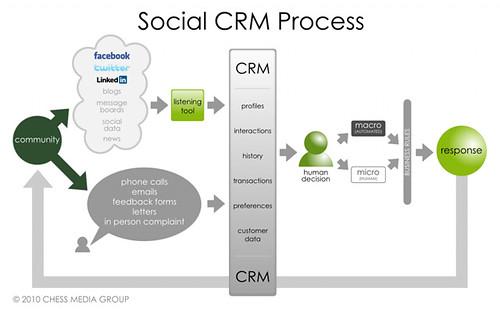 Social CRM Process