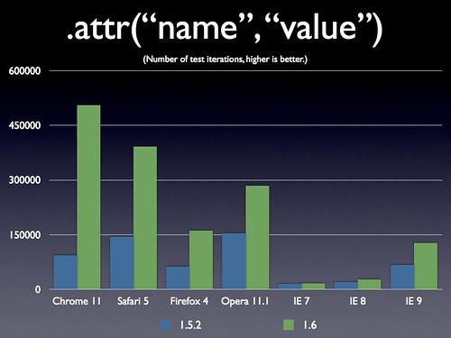 """jQuery 1.6 .attr(""""name"""", """"value"""")"""