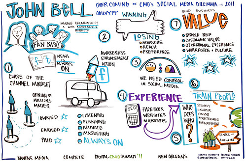 digitalCMO_John_Bell