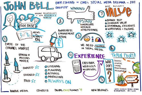 digitalCMO_John_Bell