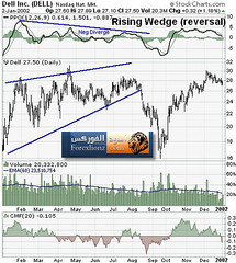 Rising Wedge (forexlionz.com) Tags: risingwedge