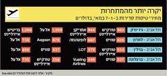 "Infographic for ""Markerweek"" (Yael Shinkar) Tags: illustration israel newspaper icons numbers marker  infographic infographics themarker    markerweek infograpfics"