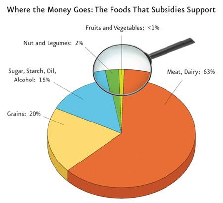 ag_subsidies