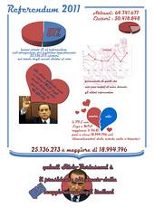 love vs hate (fab biro) Tags: silvio infograph