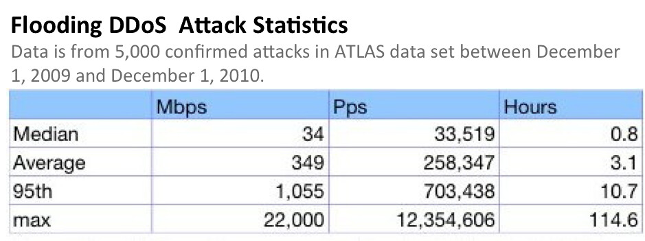 attack sizes