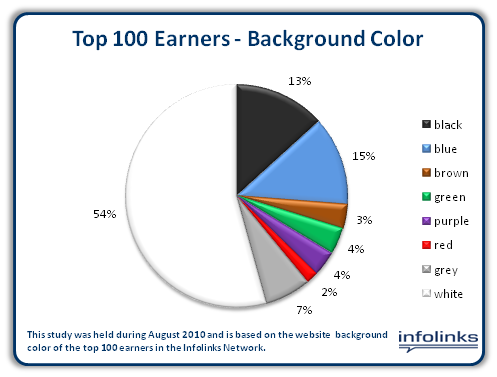 Background-color-top-earners-Infolinks-Metrics