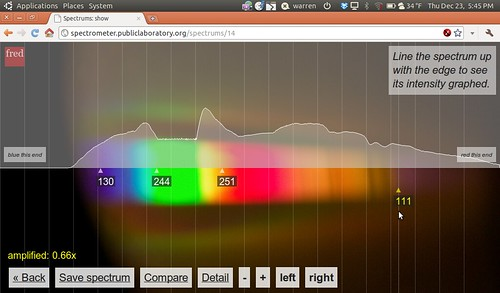 Very clear transmission spectra through pineapple