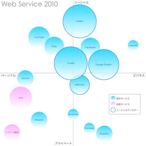Web Service 2010