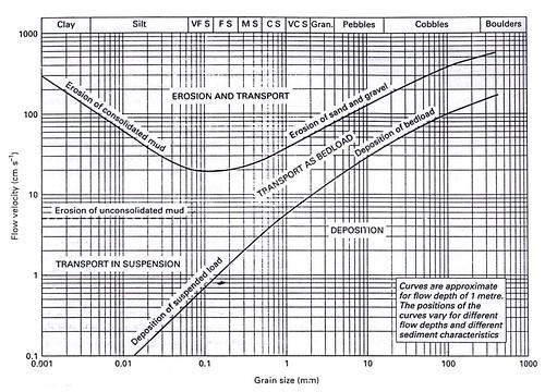 Mekanisme atau proses transportasi sedimen selamat datang di gambar 45 diagram hjulstrm menunjukkan hubungan antara kecepatan aliran dan transportasi butir butir lepas ketika butir telah terendapkan ccuart Gallery