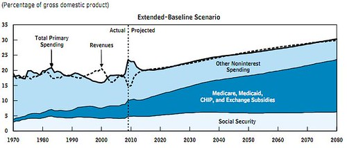 growth of federal spending (categorized, CBO projection, June 2010)