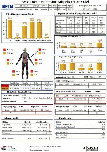 kaan berberoğlu için bölümlendirilmiş vücut analizi