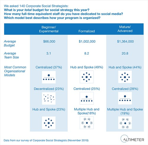 Corporate Social Business Maturity: Breakdown by Budget, Team Size, and Formational Modal