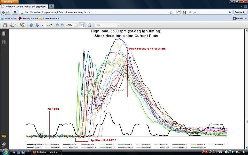Ignition timing     - Geo Metro Forum