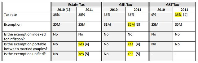 2010 & 2011 wealth transfer taxes