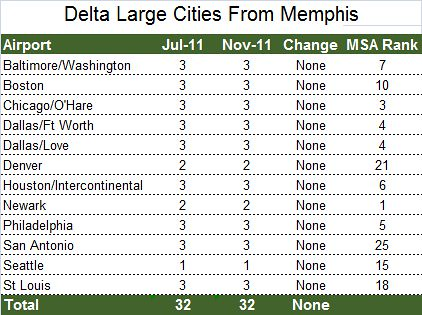 Delta Large Cities From Memphis