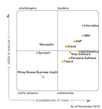 Gartner_Data Integration