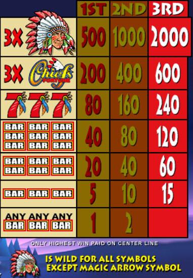 free Chiefs Fortune slot mini symbol