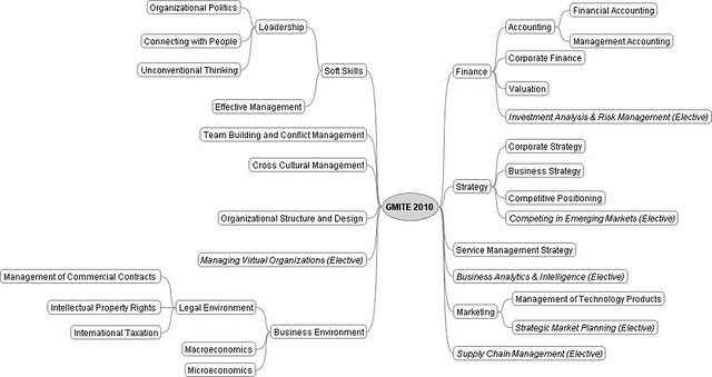 GMITE_2010_CourseMap