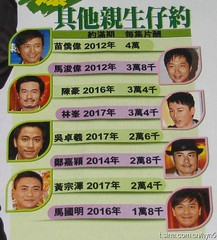 TVB-managed Siu Sangs' Fee Per Episode