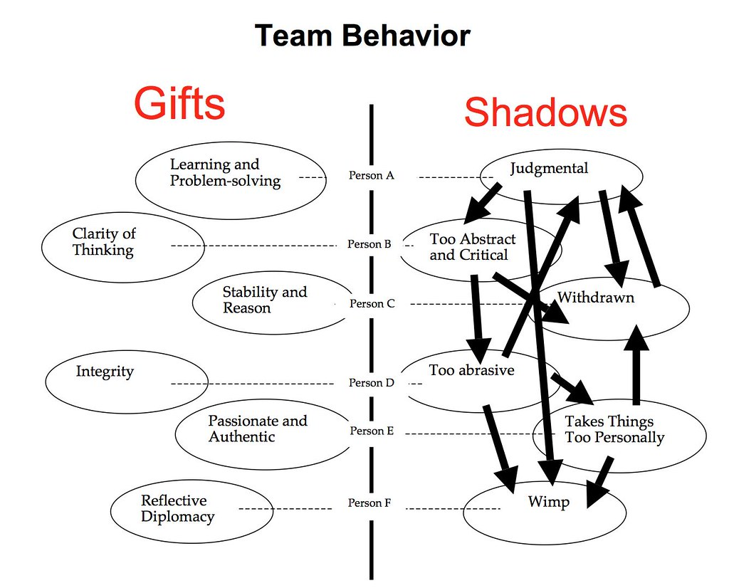 Gifts:Shadows