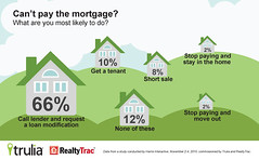 5241592552 d52aea7526 m Bank Of America short sale alternatives?