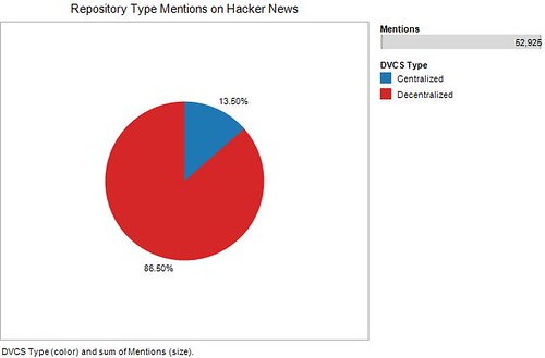 Repository Type Mentions on Hacker News