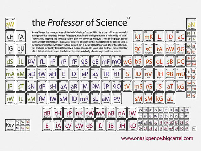 33 Curious Uses of Periodic Tables   Great Visualizations or Mendeleevs Worst Nightmare?