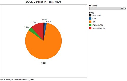 DVCS Mentions on Hacker News