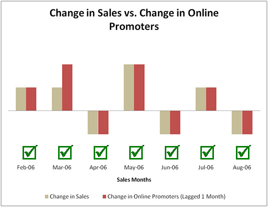 Online Promoter Score and sales by motivequest