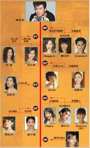 Edison Chen's Sex Scandal: Gillian Chung, Bobo Chan, Cecilia Cheung ,Joey ...