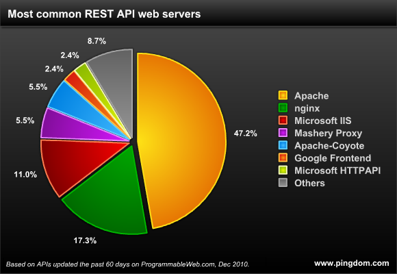 Web servers used by REST APIs