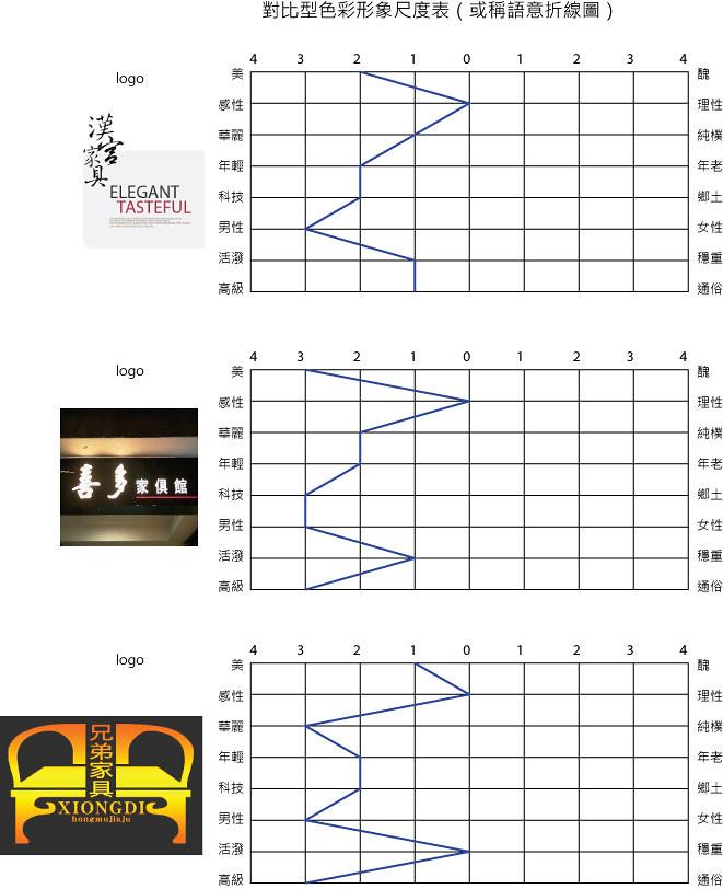 13_色彩計畫-2---對比型色彩形象尺度表