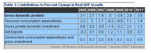 Contributions to Percent Change in Real GDP Growth