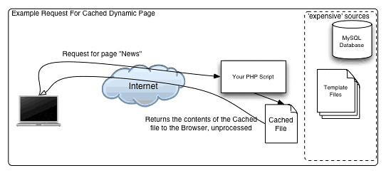 Caching website với CodeIgniter