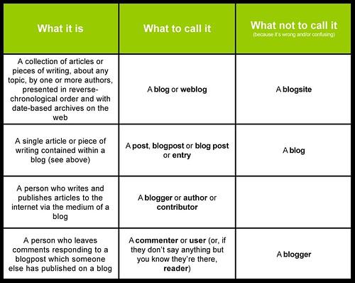 blogvsblogpost