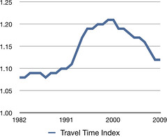 Travel Time Index