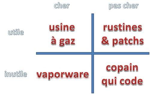 Consulting e-commerce: informatique: picture matrice consulting informatique by danielbroche